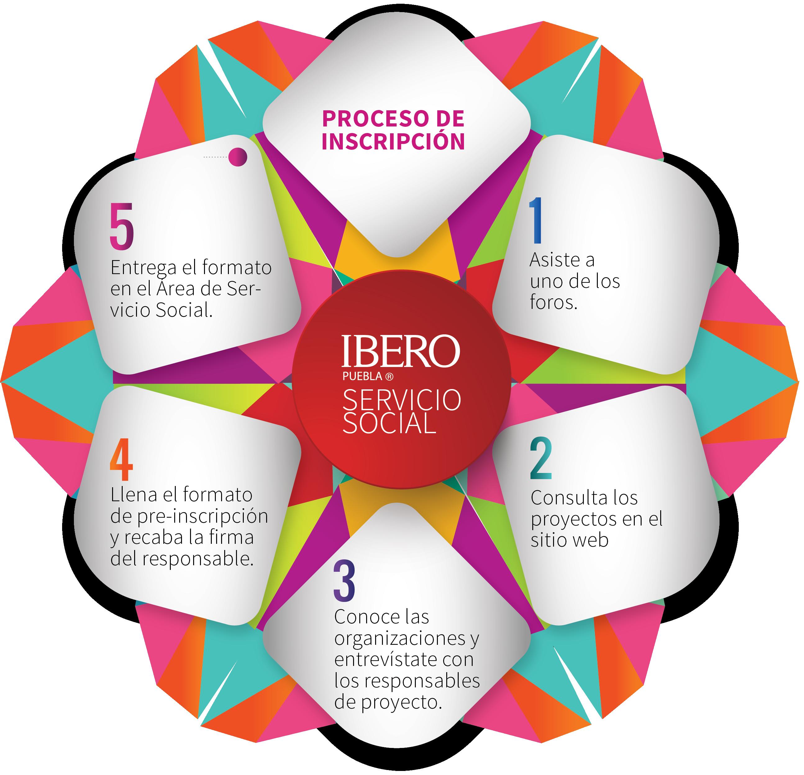 https://repo.iberopuebla.mx/img/procesoServicioSocial.png